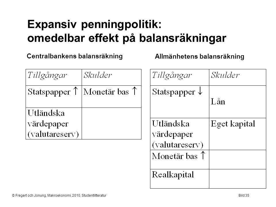 © Fregert och Jonung, Makroekonomi, 2010, StudentlitteraturBild 35 Expansiv penningpolitik: omedelbar effekt på balansräkningar Centralbankens balansr