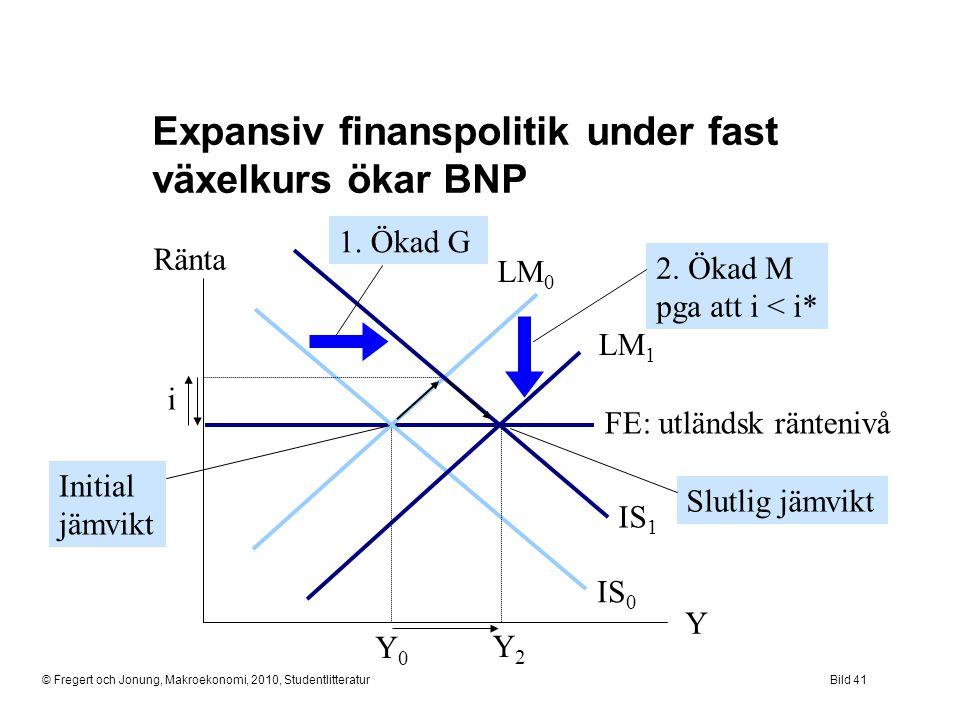 © Fregert och Jonung, Makroekonomi, 2010, StudentlitteraturBild 41 Ränta Y Expansiv finanspolitik under fast växelkurs ökar BNP i IS 0 LM 0 Y0Y0 FE: u