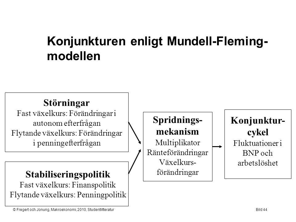 © Fregert och Jonung, Makroekonomi, 2010, StudentlitteraturBild 44 Konjunkturen enligt Mundell-Fleming- modellen Störningar Fast växelkurs: Förändring