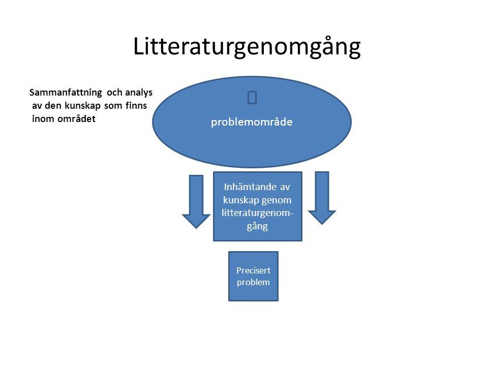 Litteraturgenomgång Sammanfattning och analys av den kunskap som finns inom området problemområde Precisert problem Inhämtande av kunskap genom litter