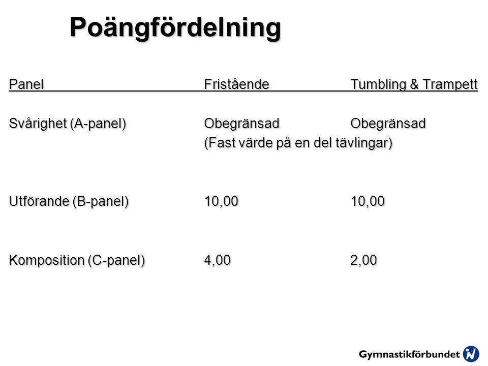 Poängfördelning Panel Fristående Tumbling & Trampett Svårighet (A-panel)ObegränsadObegränsad (Fast värde på en del tävlingar) Utförande (B-panel)10,0010,00 Komposition (C-panel)4,002,00