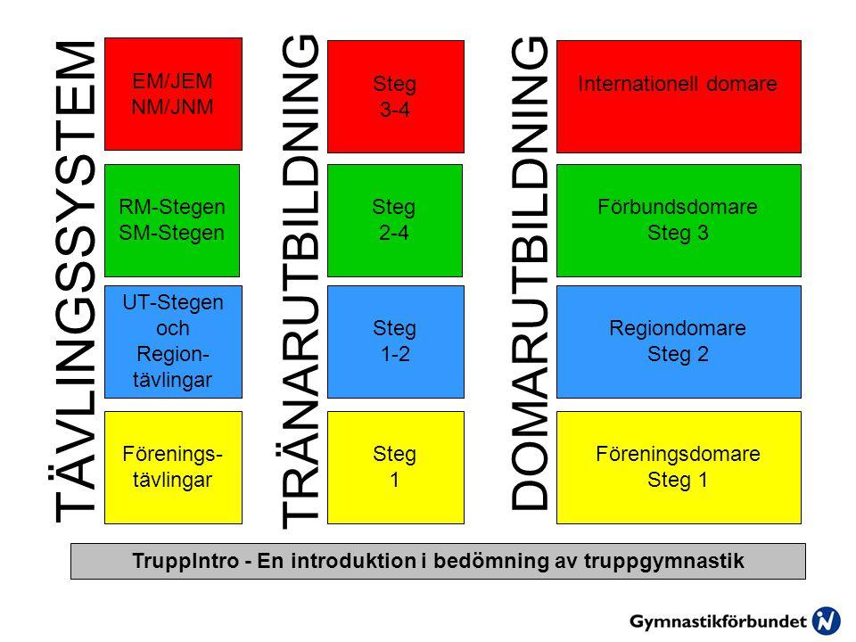 TÄVLINGSSYSTEM TRÄNARUTBILDNING DOMARUTBILDNING TruppIntro - En introduktion i bedömning av truppgymnastik UT-Stegen och Region- tävlingar RM-Stegen SM-Stegen EM/JEM NM/JNM Förenings- tävlingar Steg 1-2 Steg 2-4 Steg 3-4 Steg 1 Regiondomare Steg 2 Förbundsdomare Steg 3 Internationell domare Föreningsdomare Steg 1