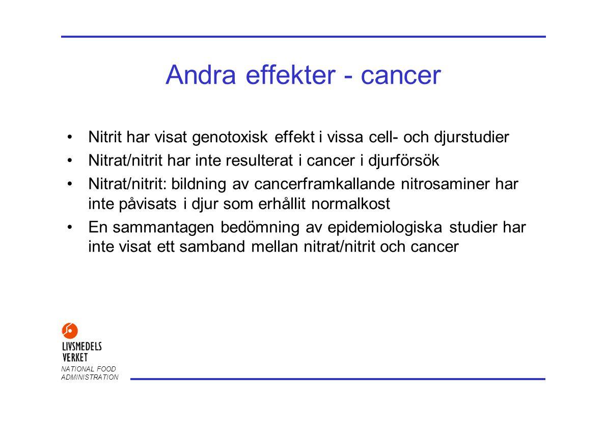 NATIONAL FOOD ADMINISTRATION Andra effekter - cancer •Nitrit har visat genotoxisk effekt i vissa cell- och djurstudier •Nitrat/nitrit har inte resulte