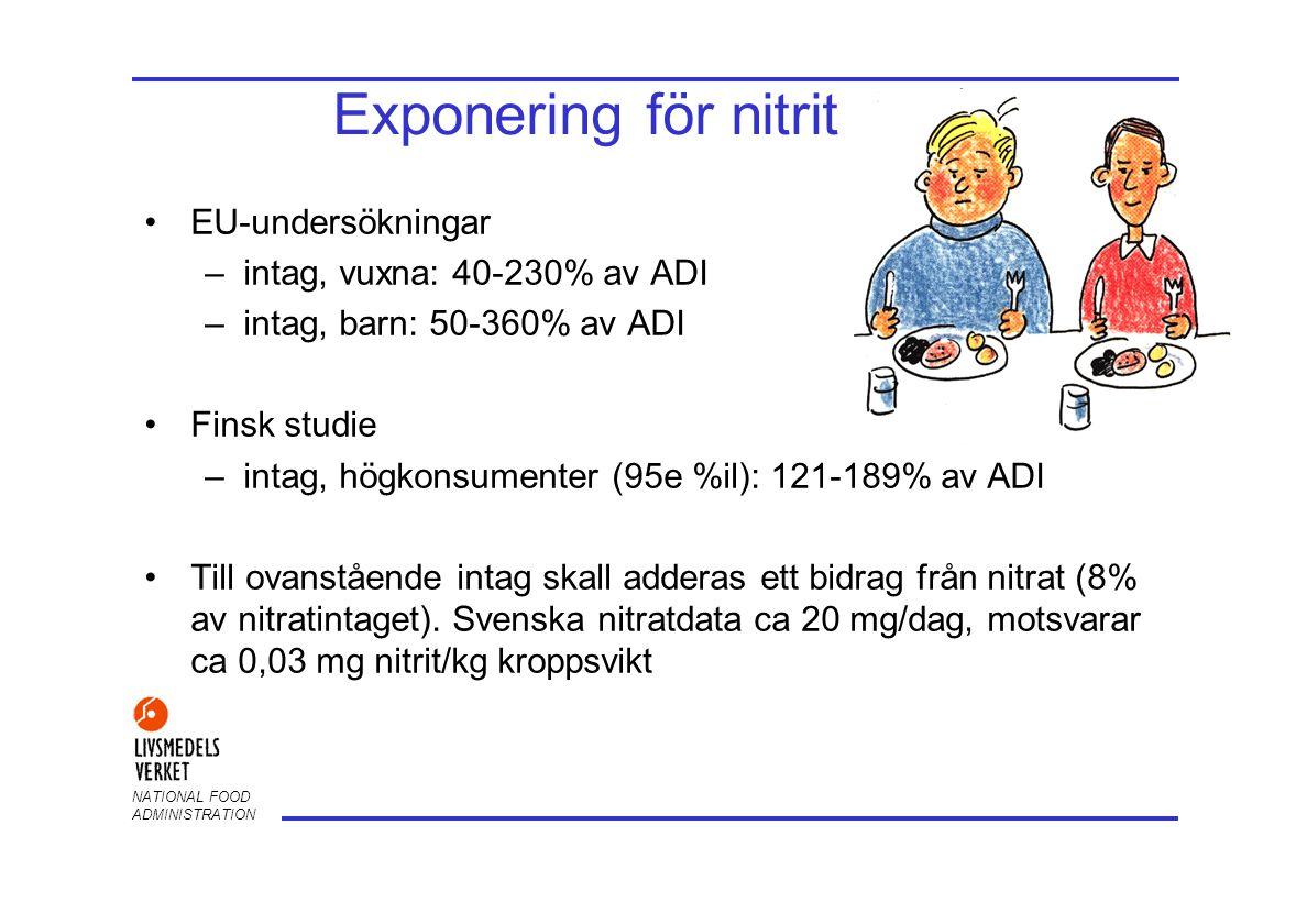 NATIONAL FOOD ADMINISTRATION Exponering för nitrit •EU-undersökningar –intag, vuxna: 40-230% av ADI –intag, barn: 50-360% av ADI •Finsk studie –intag,