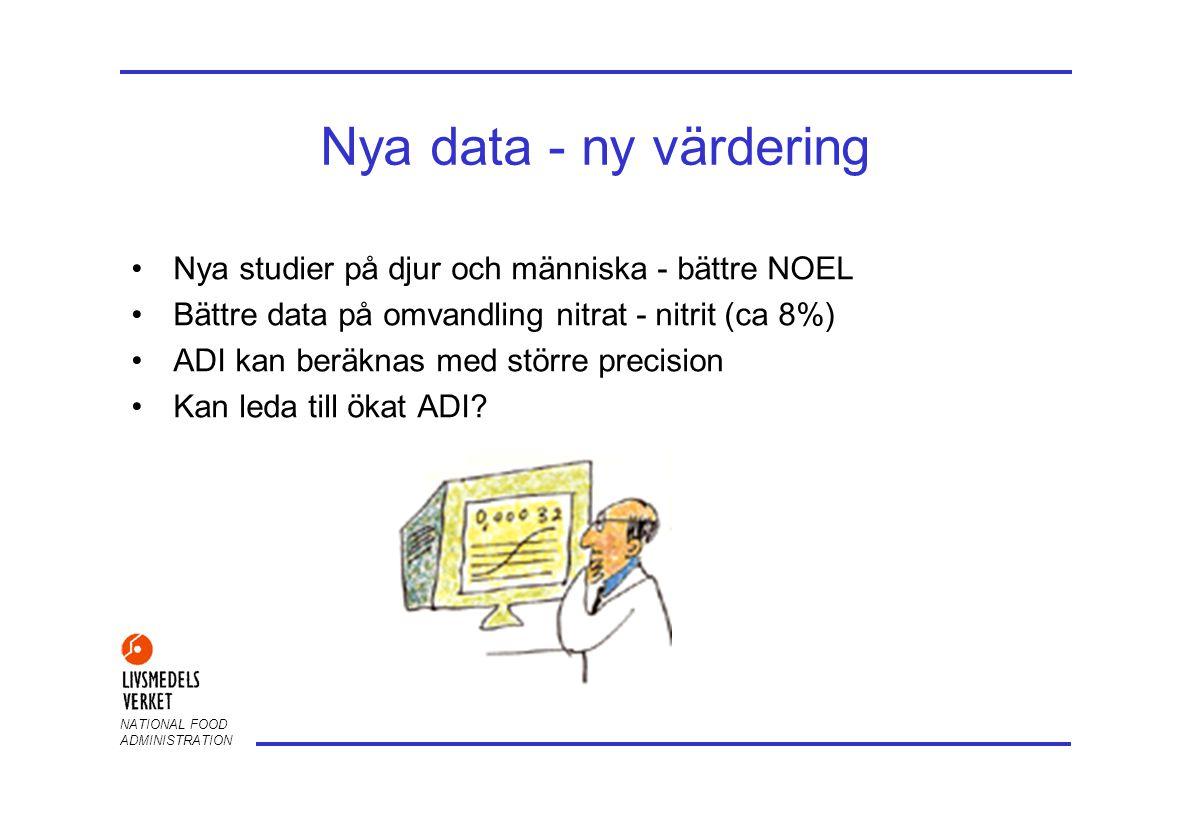 NATIONAL FOOD ADMINISTRATION Nya data - ny värdering •Nya studier på djur och människa - bättre NOEL •Bättre data på omvandling nitrat - nitrit (ca 8%