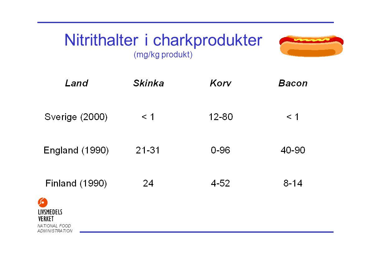 NATIONAL FOOD ADMINISTRATION Nitrat och nitrit bedöms tillsammans •Bakterier i livsmedel kan omvandla nitrat till nitrit •Nitratreducerande bakterier i mag-tarmkanalen hos människa kan omvandla ca 5-20% av nitrat till nitrit •Viss egenproduktion av nitrit i kroppen