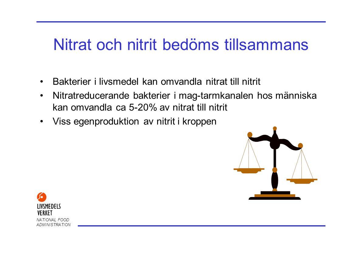 NATIONAL FOOD ADMINISTRATION Riskbedömning nitrat/nitrit •De senaste riskbedömningarna från SCF (1995) och JECFA (1996) har givit följande ADI (acceptabelt dagligt intag) för: –Nitrat = 3,7 mg/kg kroppsvikt (nitratjon), alt.