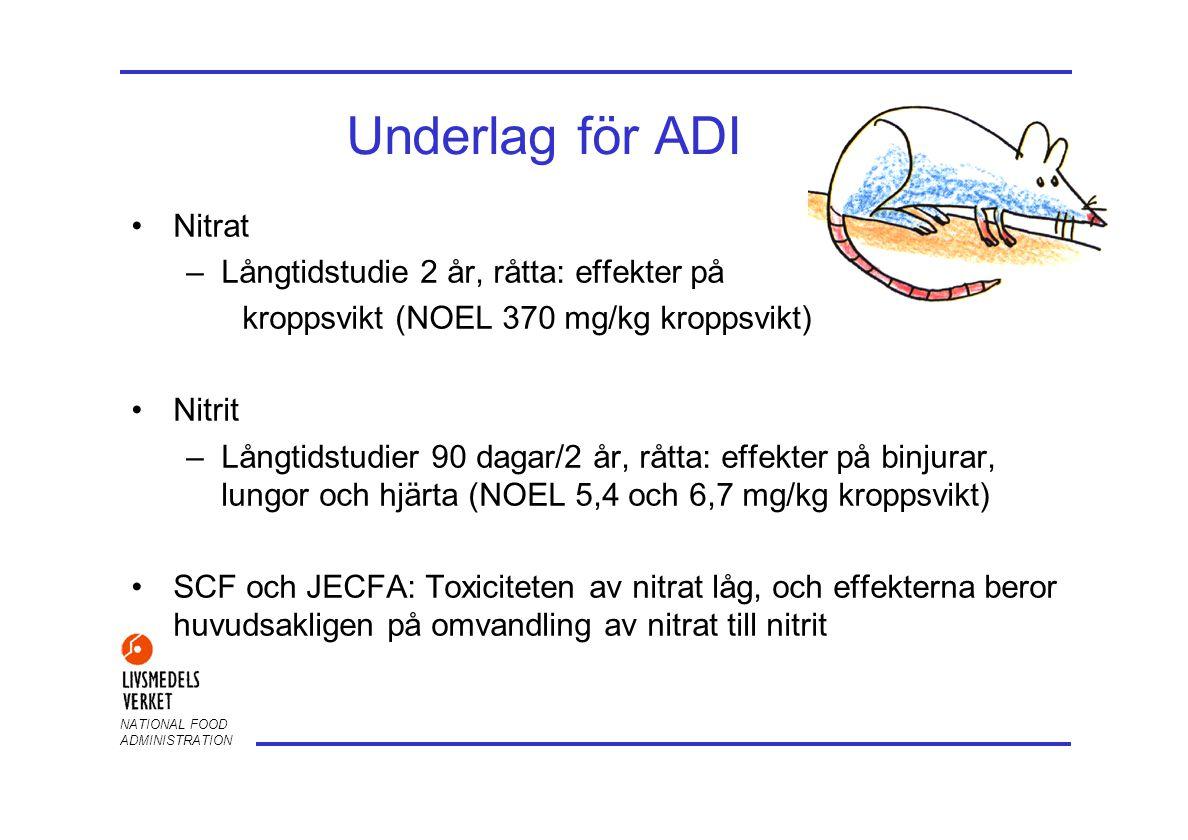 NATIONAL FOOD ADMINISTRATION Underlag för ADI •Nitrat –Långtidstudie 2 år, råtta: effekter på kroppsvikt (NOEL 370 mg/kg kroppsvikt) •Nitrit –Långtids