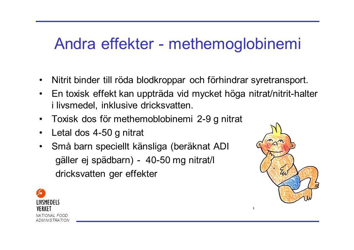 NATIONAL FOOD ADMINISTRATION Andra effekter - cancer •Nitrit har visat genotoxisk effekt i vissa cell- och djurstudier •Nitrat/nitrit har inte resulterat i cancer i djurförsök •Nitrat/nitrit: bildning av cancerframkallande nitrosaminer har inte påvisats i djur som erhållit normalkost •En sammantagen bedömning av epidemiologiska studier har inte visat ett samband mellan nitrat/nitrit och cancer