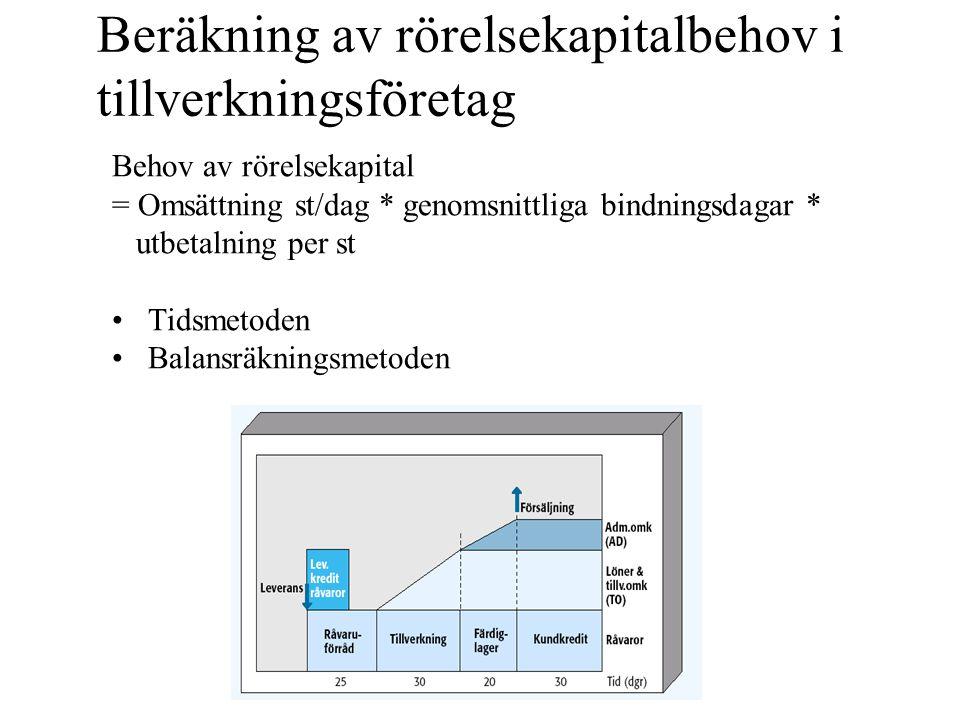 Beräkning av rörelsekapitalbehov i tillverkningsföretag Behov av rörelsekapital = Omsättning st/dag * genomsnittliga bindningsdagar * utbetalning per st •Tidsmetoden •Balansräkningsmetoden