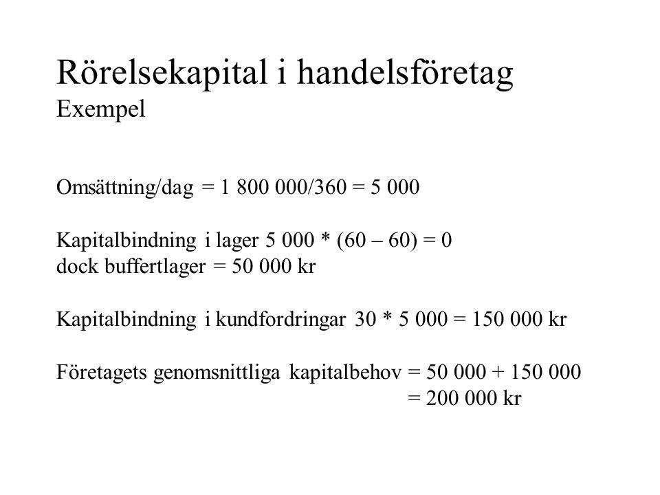Rörelsekapital i handelsföretag Exempel Omsättning/dag = 1 800 000/360 = 5 000 Kapitalbindning i lager 5 000 * (60 – 60) = 0 dock buffertlager = 50 000 kr Kapitalbindning i kundfordringar 30 * 5 000 = 150 000 kr Företagets genomsnittliga kapitalbehov = 50 000 + 150 000 = 200 000 kr