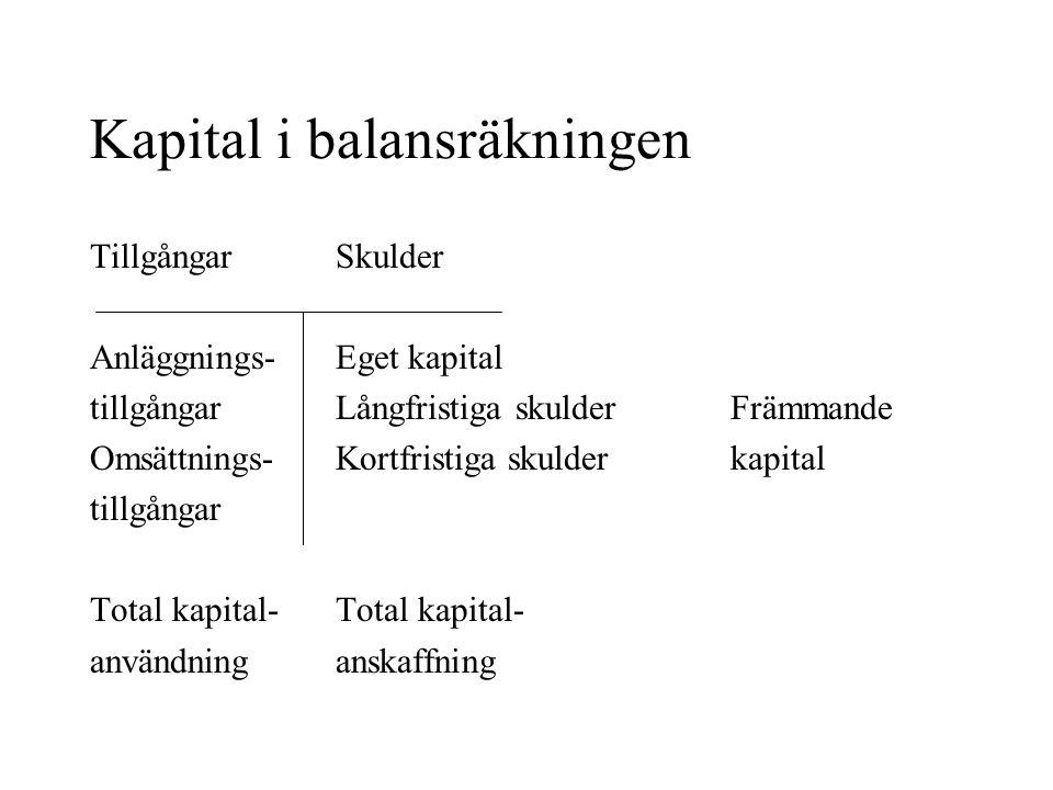 Kapital i balansräkningen Tillgångar Skulder Anläggnings- Eget kapital tillgångar Långfristiga skulder Främmande Omsättnings- Kortfristiga skulder kapital tillgångar Total kapital- användning anskaffning