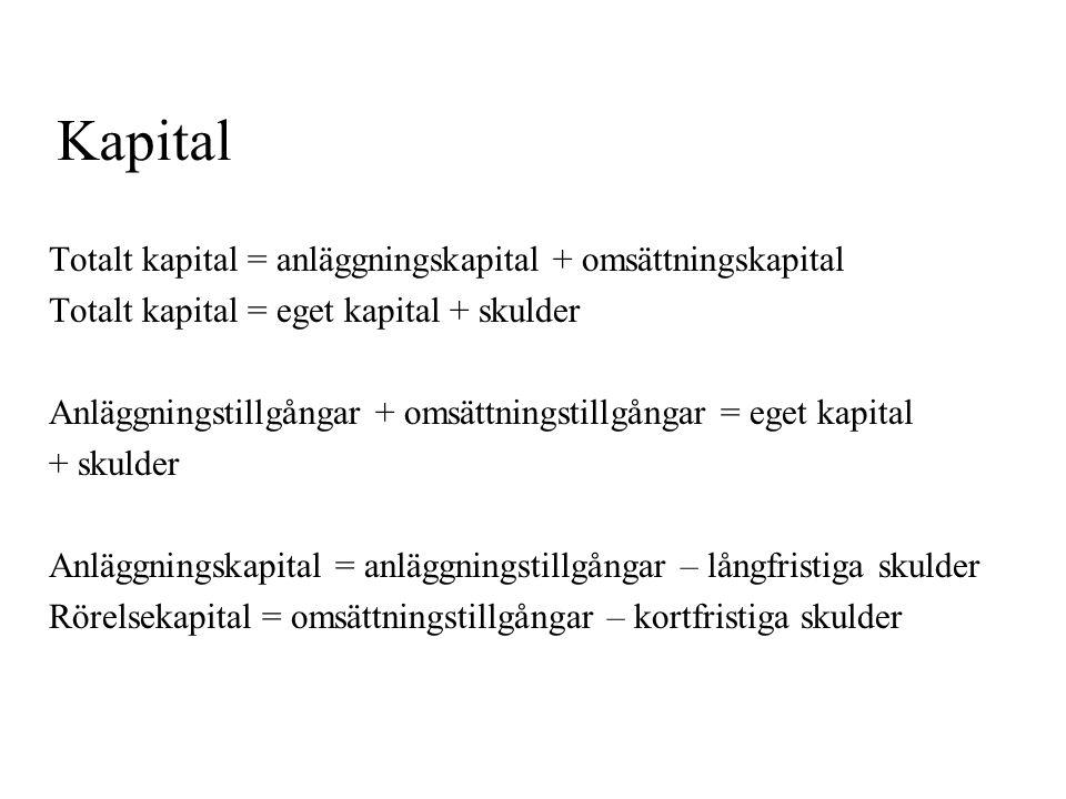 Kapital Totalt kapital = anläggningskapital + omsättningskapital Totalt kapital = eget kapital + skulder Anläggningstillgångar + omsättningstillgångar = eget kapital + skulder Anläggningskapital = anläggningstillgångar – långfristiga skulder Rörelsekapital = omsättningstillgångar – kortfristiga skulder