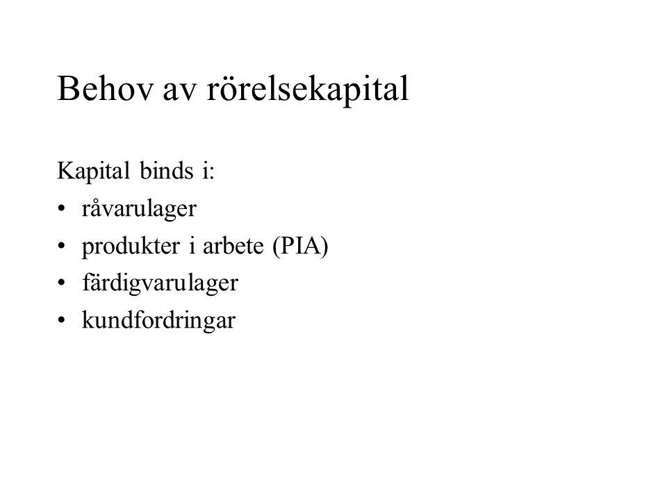 Behov av rörelsekapital Kapital binds i: •råvarulager •produkter i arbete (PIA) •färdigvarulager •kundfordringar