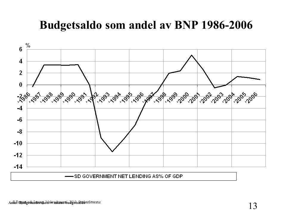 © Fregert och Jonung, Makroekonomi, 2010, Studentlitteratur 13 Budgetsaldo som andel av BNP 1986-2006 Anm: Budgetunderskott = minus budgetsaldo