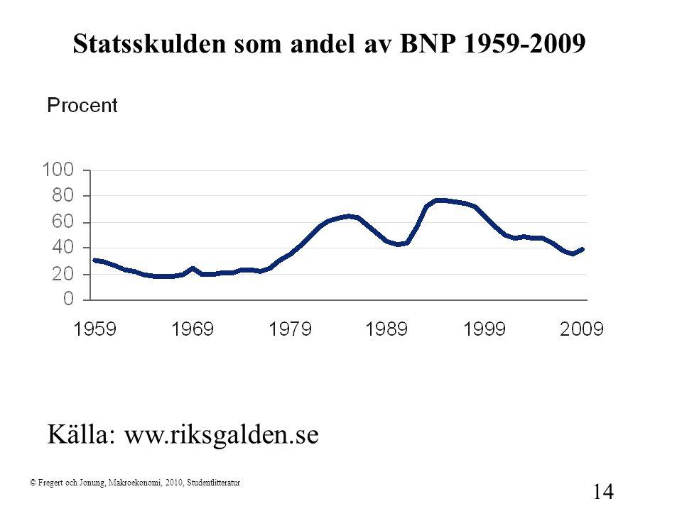 © Fregert och Jonung, Makroekonomi, 2010, Studentlitteratur 14 Källa: ww.riksgalden.se Statsskulden som andel av BNP 1959-2009