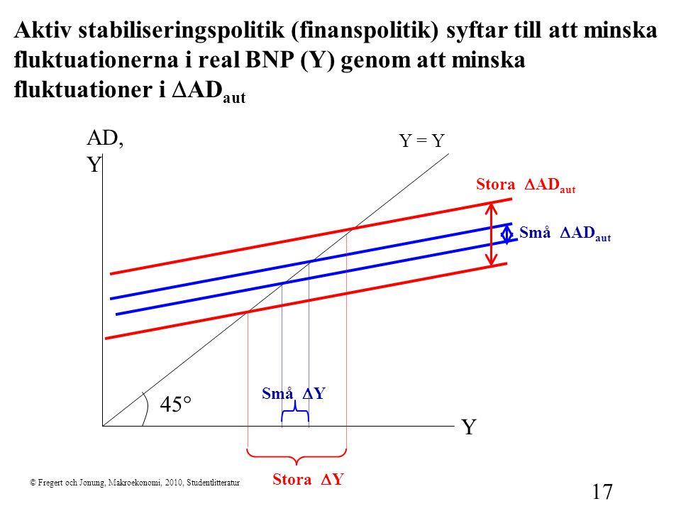 © Fregert och Jonung, Makroekonomi, 2010, Studentlitteratur 17 Aktiv stabiliseringspolitik (finanspolitik) syftar till att minska fluktuationerna i re