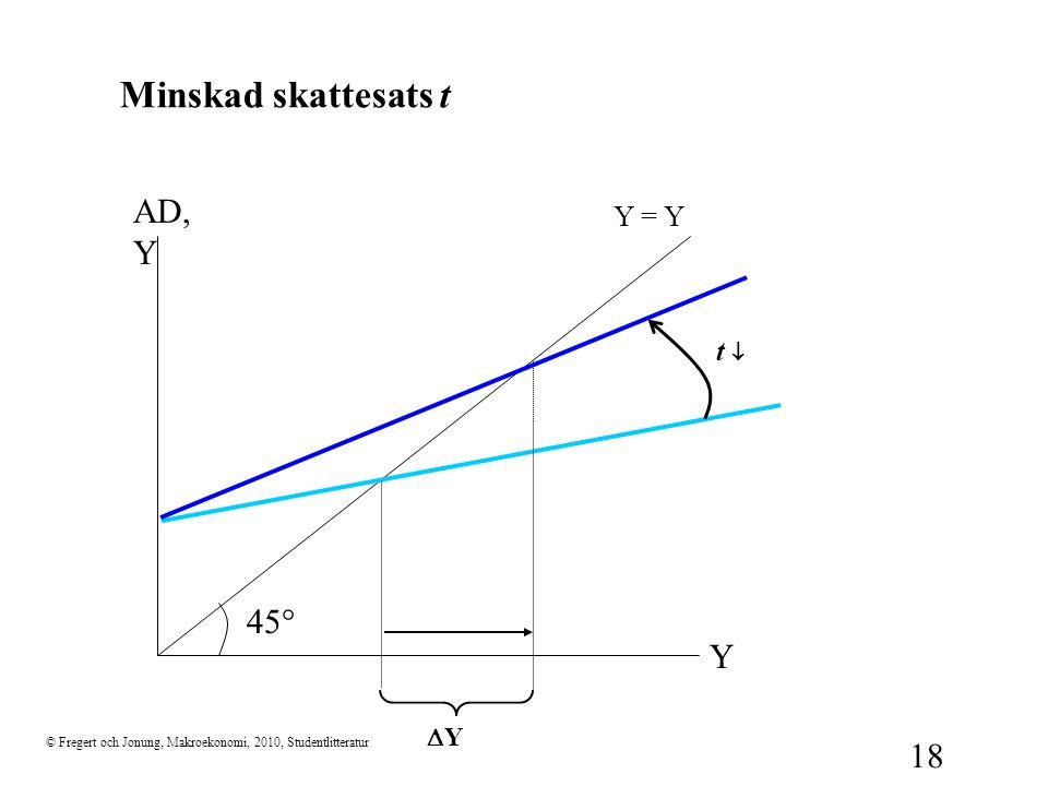 © Fregert och Jonung, Makroekonomi, 2010, Studentlitteratur 18 Minskad skattesats t 45  Y AD, Y Y = Y YY t 