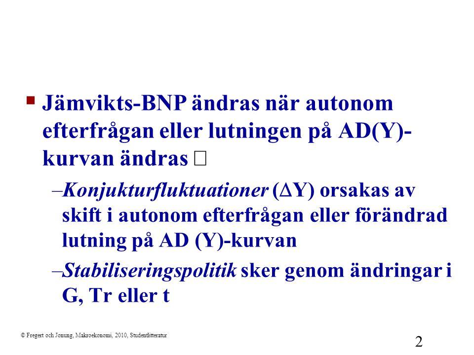 © Fregert och Jonung, Makroekonomi, 2010, Studentlitteratur 2  Jämvikts-BNP ändras när autonom efterfrågan eller lutningen på AD(Y)- kurvan ändras 