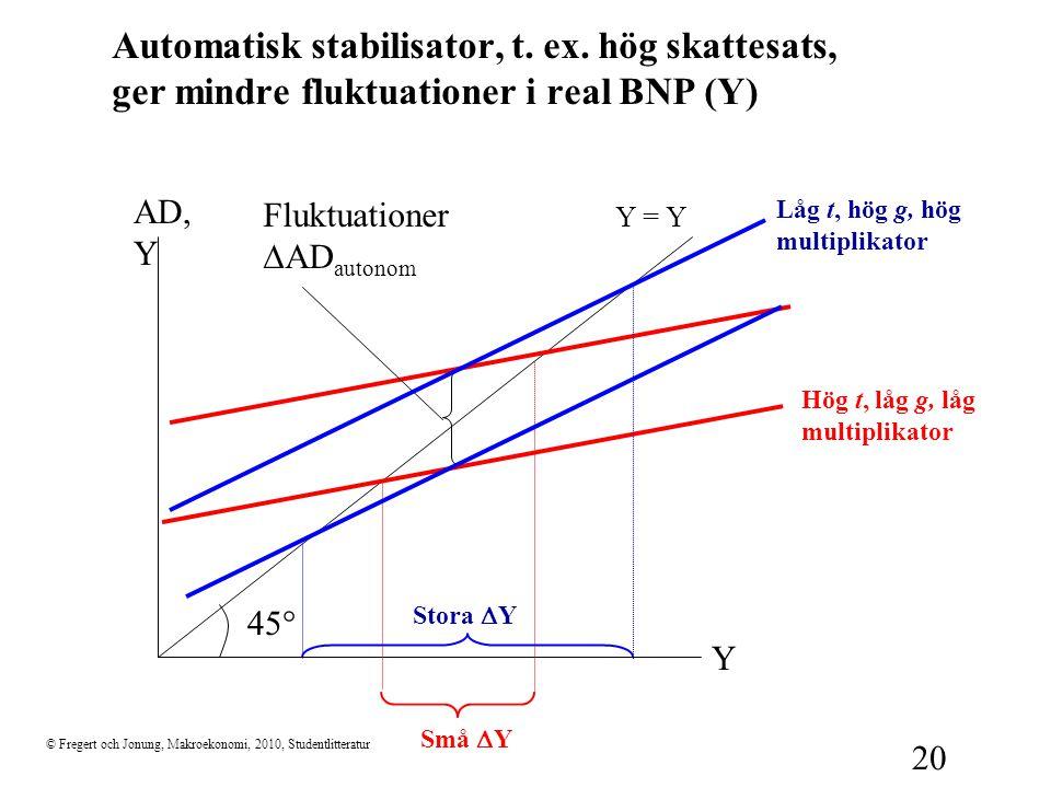 © Fregert och Jonung, Makroekonomi, 2010, Studentlitteratur 20 Automatisk stabilisator, t. ex. hög skattesats, ger mindre fluktuationer i real BNP (Y)