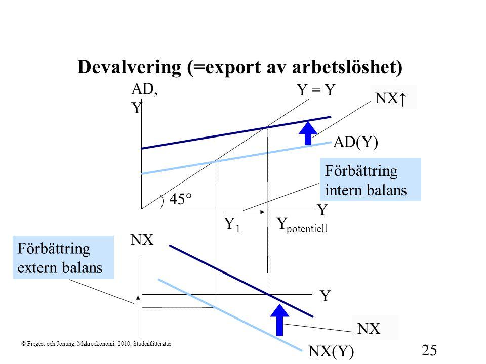 © Fregert och Jonung, Makroekonomi, 2010, Studentlitteratur 25 Devalvering (=export av arbetslöshet) 45  Y AD, Y Y = Y NX Y NX(Y) AD(Y) Y1Y1 Y potent