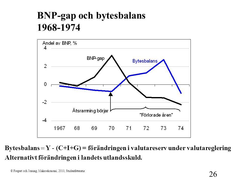 © Fregert och Jonung, Makroekonomi, 2010, Studentlitteratur 26 BNP-gap och bytesbalans 1968-1974 Bytesbalans  Y - (C+I+G) = förändringen i valutarese