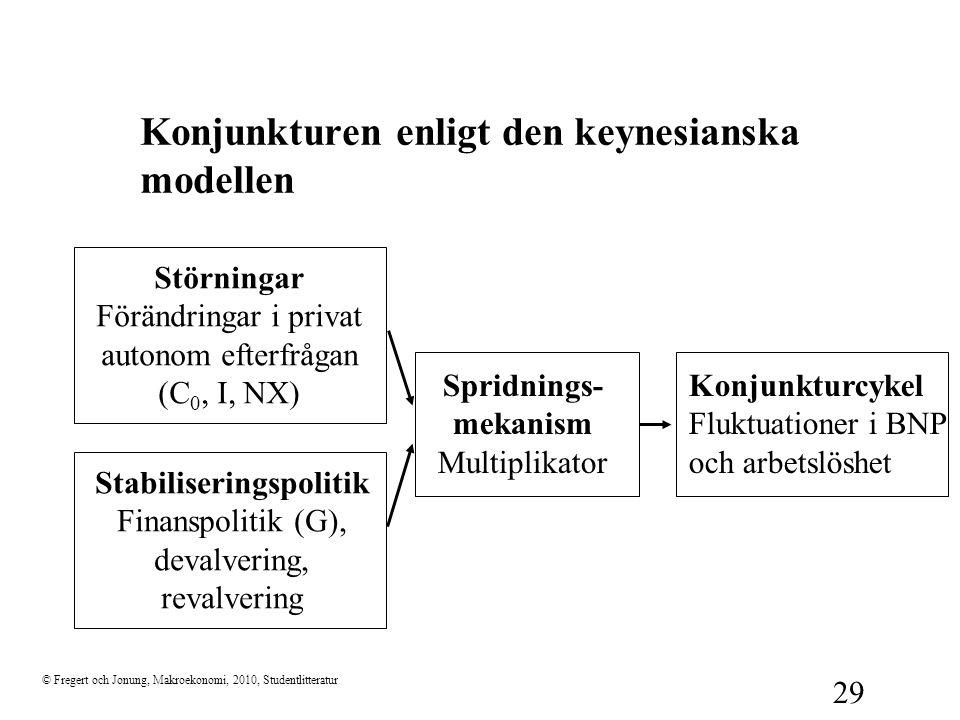 © Fregert och Jonung, Makroekonomi, 2010, Studentlitteratur 29 Konjunkturen enligt den keynesianska modellen Störningar Förändringar i privat autonom