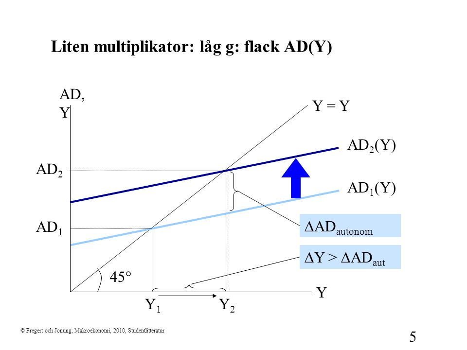 © Fregert och Jonung, Makroekonomi, 2010, Studentlitteratur 5 Liten multiplikator: låg g: flack AD(Y) 45  Y AD, Y Y = Y AD 1 (Y) Y1Y1 AD 1  AD auton