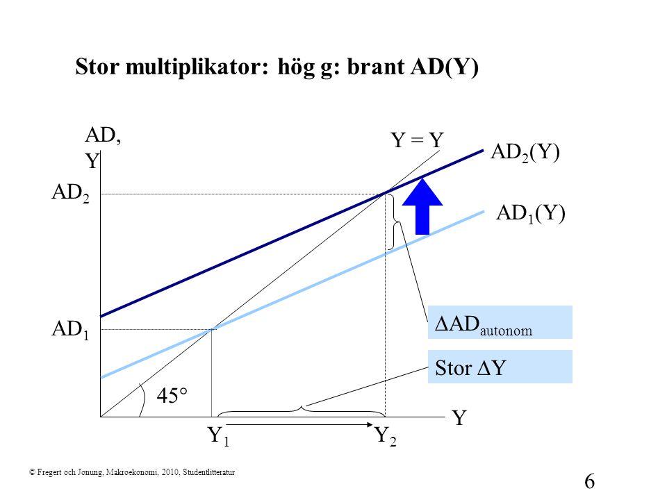 © Fregert och Jonung, Makroekonomi, 2010, Studentlitteratur 6 Stor multiplikator: hög g: brant AD(Y) 45  Y AD, Y Y = Y AD 1 (Y) Y1Y1 AD 1  AD autono