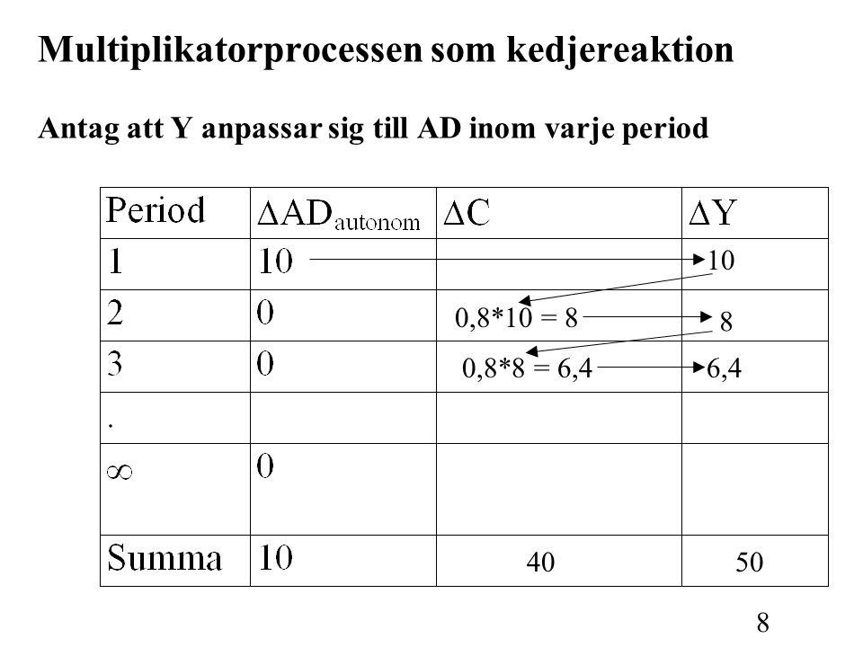 8 Multiplikatorprocessen som kedjereaktion Antag att Y anpassar sig till AD inom varje period 0,8*10 = 8 8 4050 10 0,8*8 = 6,46,4