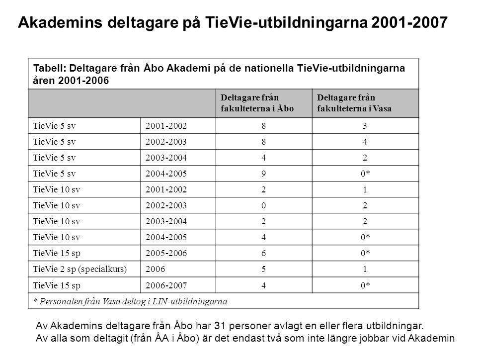 Tabell: Deltagare från Åbo Akademi på de nationella TieVie-utbildningarna åren 2001-2006 Deltagare från fakulteterna i Åbo Deltagare från fakulteterna