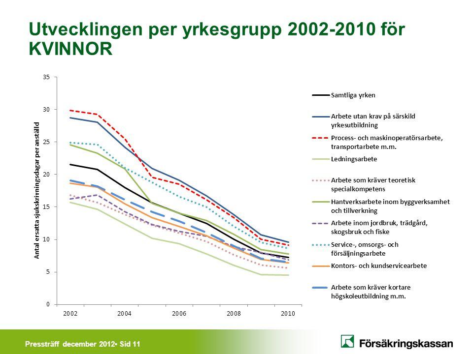 Pressträff december 2012• Sid 11 Utvecklingen per yrkesgrupp 2002-2010 för KVINNOR