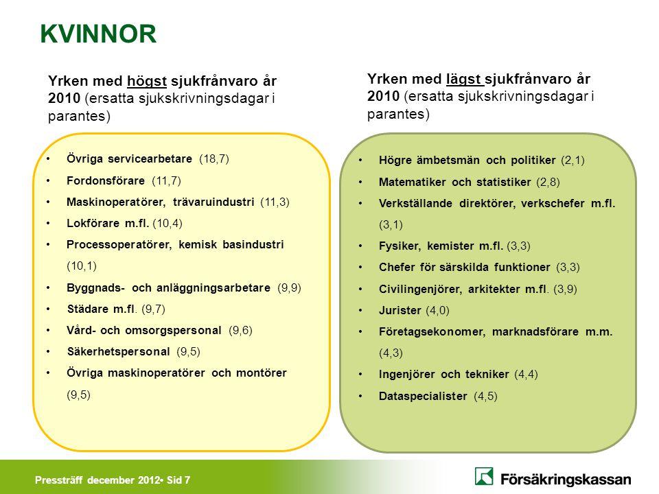 Pressträff december 2012• Sid 7 KVINNOR Yrken med högst sjukfrånvaro år 2010 (ersatta sjukskrivningsdagar i parantes) •Övriga servicearbetare (18,7) •Fordonsförare (11,7) •Maskinoperatörer, trävaruindustri (11,3) •Lokförare m.fl.