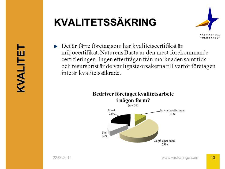 22/06/2014www.vastsverige.com13 KVALITETSSÄKRING Det är färre företag som har kvalitetscertifikat än miljöcertifikat.