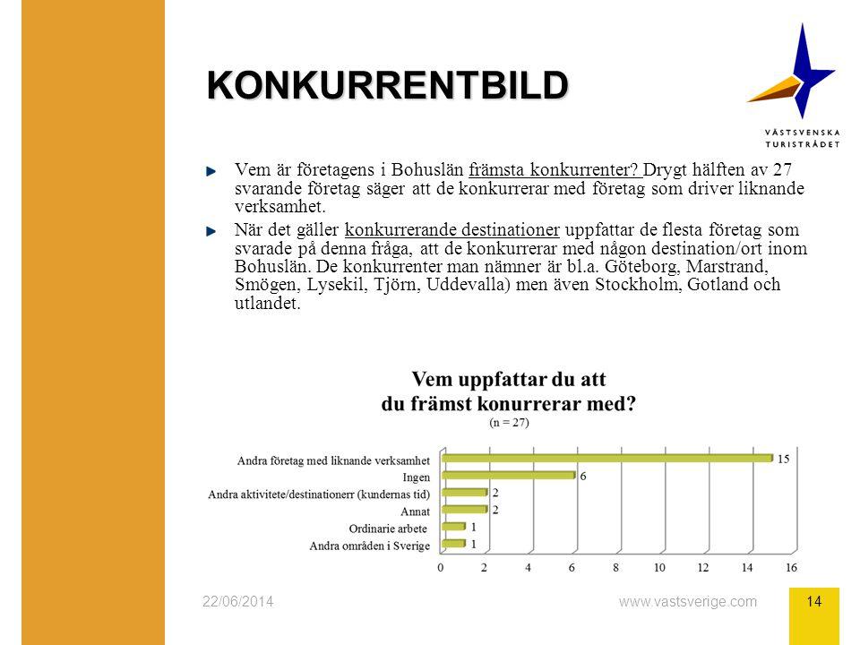 22/06/2014www.vastsverige.com14 KONKURRENTBILD Vem är företagens i Bohuslän främsta konkurrenter.