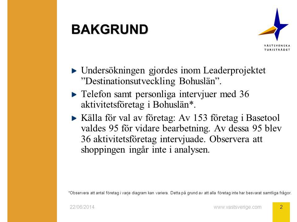 22/06/2014www.vastsverige.com2 BAKGRUND Undersökningen gjordes inom Leaderprojektet Destinationsutveckling Bohuslän .