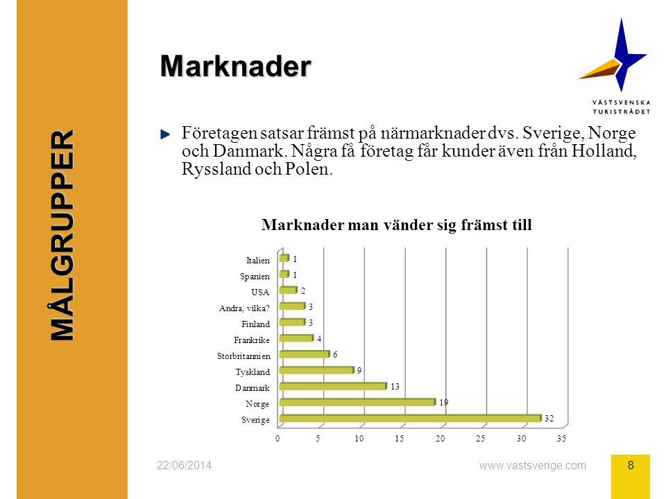 22/06/2014www.vastsverige.com8 Marknader Företagen satsar främst på närmarknader dvs.