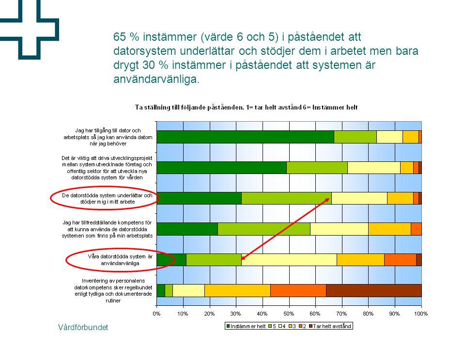 Vårdförbundet 65 % instämmer (värde 6 och 5) i påståendet att datorsystem underlättar och stödjer dem i arbetet men bara drygt 30 % instämmer i påståendet att systemen är användarvänliga.