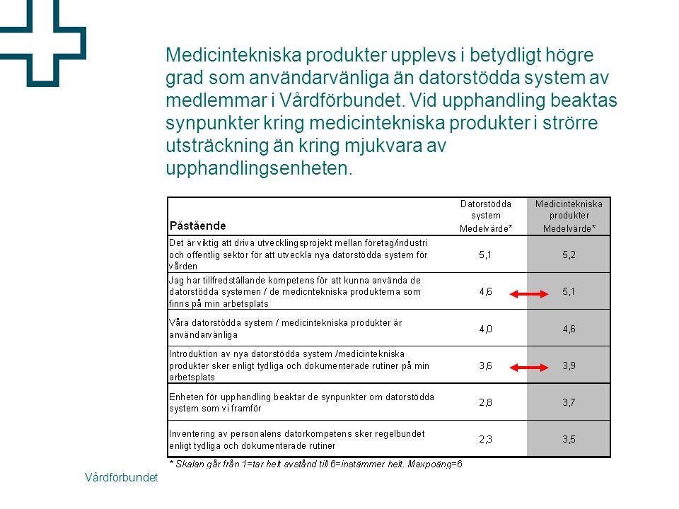 Vårdförbundet Medicintekniska produkter upplevs i betydligt högre grad som användarvänliga än datorstödda system av medlemmar i Vårdförbundet.