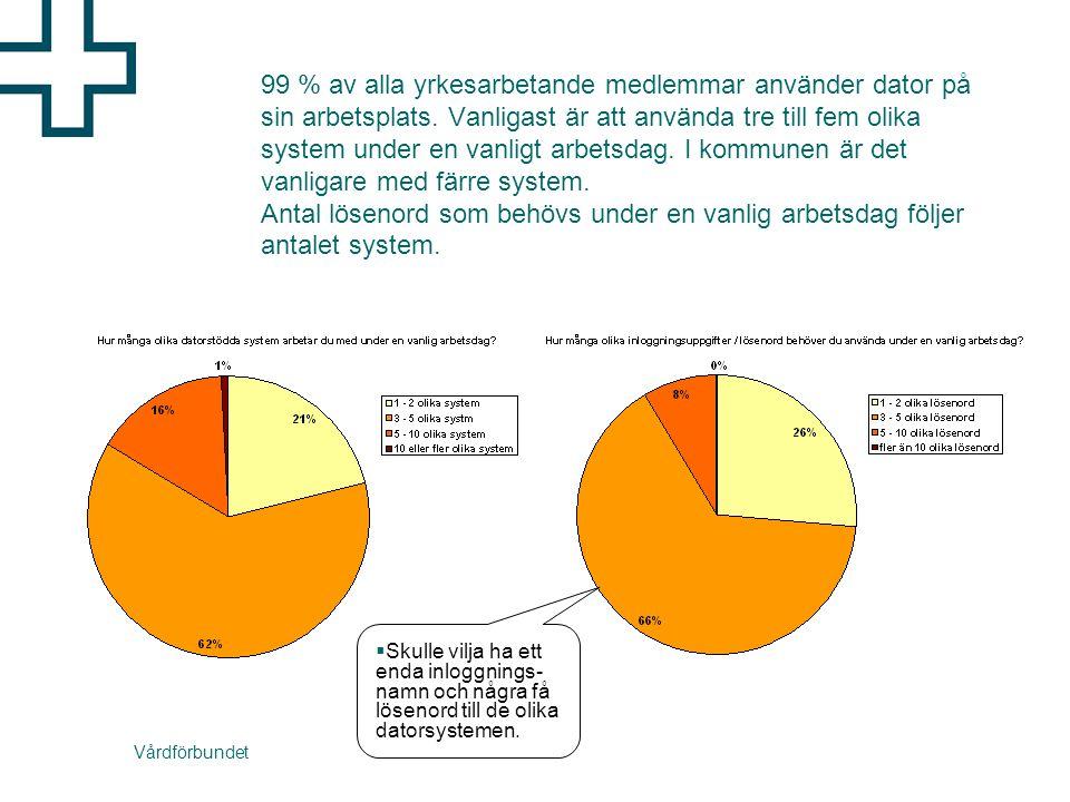 Vårdförbundet 99 % av alla yrkesarbetande medlemmar använder dator på sin arbetsplats.
