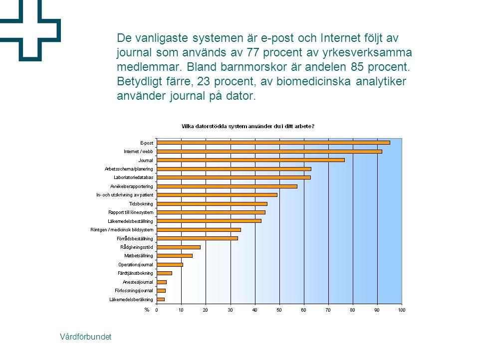 Vårdförbundet De vanligaste systemen är e-post och Internet följt av journal som används av 77 procent av yrkesverksamma medlemmar.