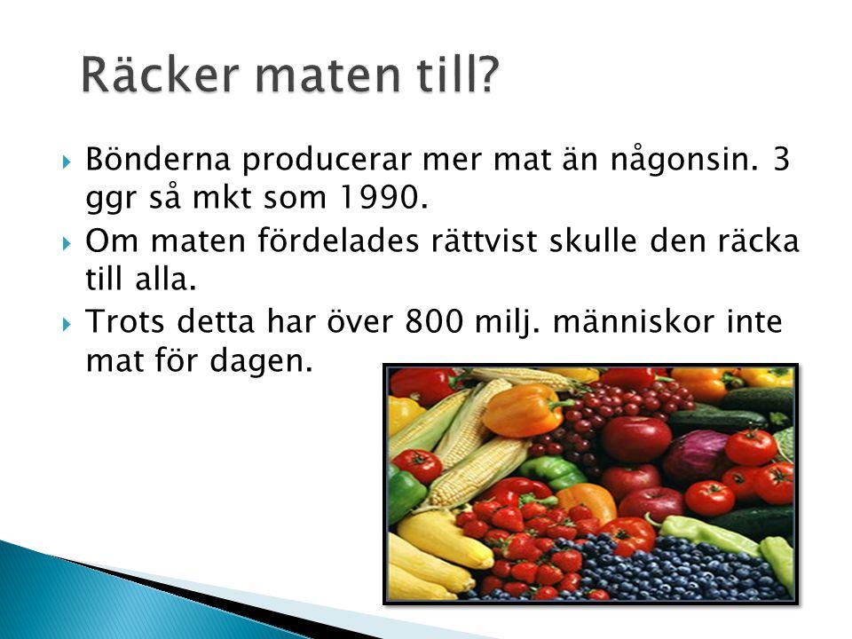  Bönderna producerar mer mat än någonsin. 3 ggr så mkt som 1990.  Om maten fördelades rättvist skulle den räcka till alla.  Trots detta har över 80