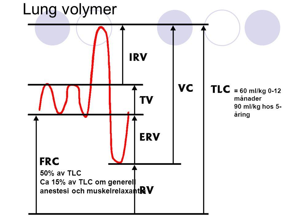 Hjärtsvikt /akut behandling  Syrgas  Diuretika  Prostaglandin till Dc beroende hjärtfel