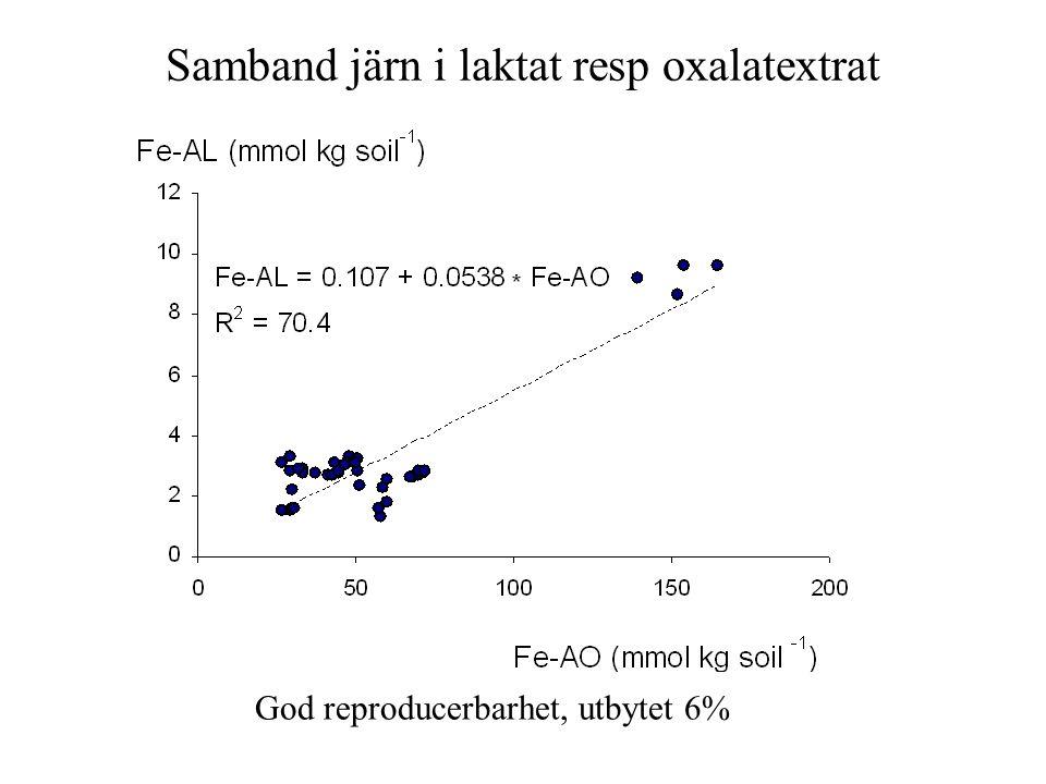 Samband järn i laktat resp oxalatextrat God reproducerbarhet, utbytet 6%