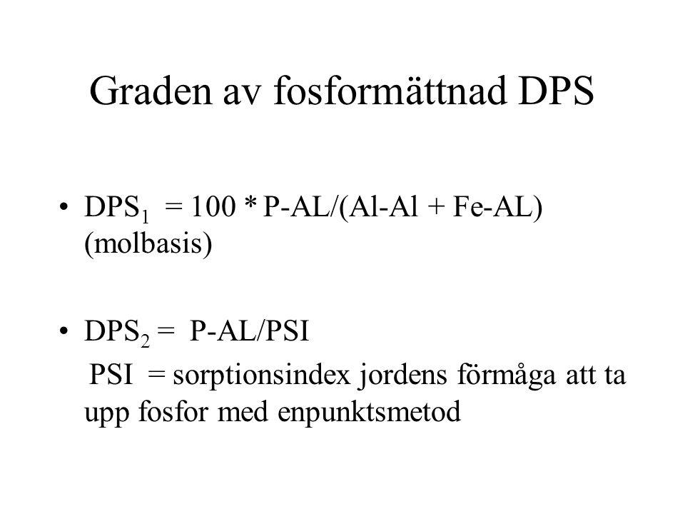 Graden av fosformättnad DPS •DPS 1 = 100 * P-AL/(Al-Al + Fe-AL) (molbasis) •DPS 2 = P-AL/PSI PSI = sorptionsindex jordens förmåga att ta upp fosfor me