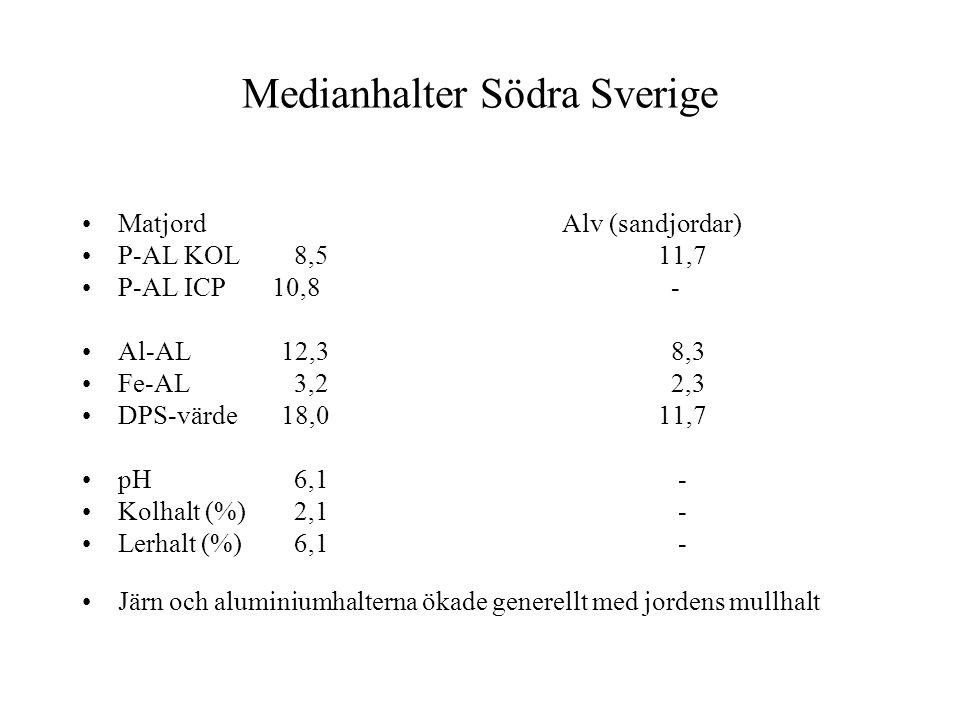 Medianhalter Södra Sverige •MatjordAlv (sandjordar) •P-AL KOL 8,511,7 •P-AL ICP 10,8 - •Al-AL 12,3 8,3 •Fe-AL 3,2 2,3 •DPS-värde 18,011,7 •pH 6,1 - •K