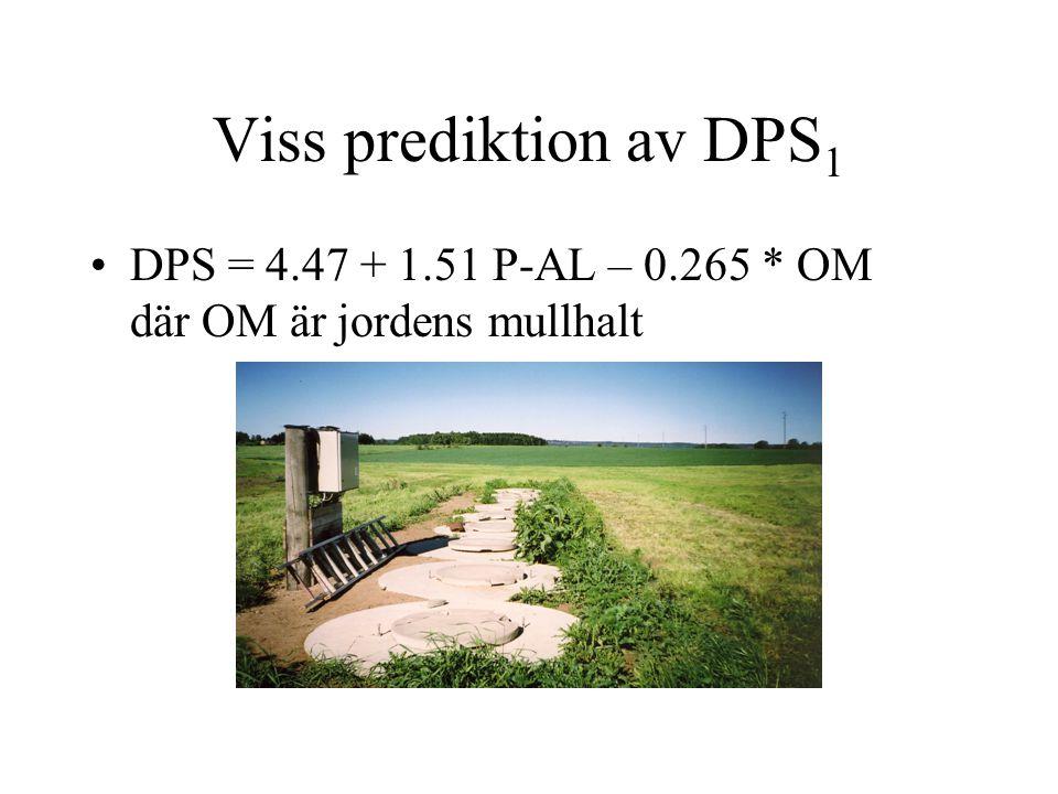Viss prediktion av DPS 1 •DPS = 4.47 + 1.51 P-AL – 0.265 * OM där OM är jordens mullhalt