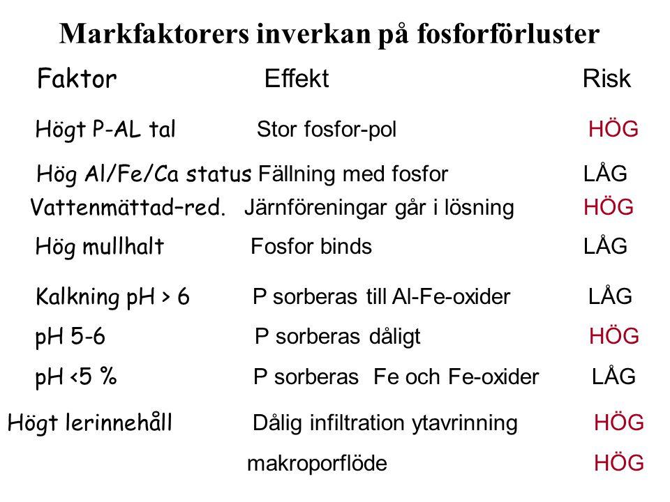 Faktor Effekt Risk Högt P-AL tal Stor fosfor-pol HÖG Hög Al/Fe/Ca status Fällning med fosfor LÅG Vattenmättad–red. Järnföreningar går i lösning HÖG Hö