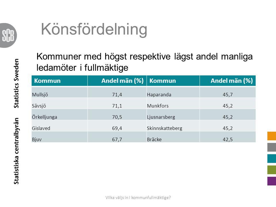Könsfördelning KommunAndel män (%)KommunAndel män (%) Mullsjö71,4Haparanda45,7 Sävsjö71,1Munkfors45,2 Örkelljunga70,5Ljusnarsberg45,2 Gislaved69,4Skinnskatteberg45,2 Bjuv67,7Bräcke42,5 Kommuner med högst respektive lägst andel manliga ledamöter i fullmäktige Vilka väljs in i kommunfullmäktige?