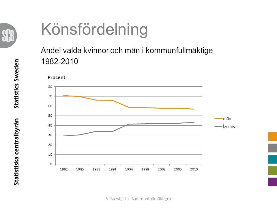 Könsfördelning Andel valda kvinnor och män i kommunfullmäktige, 1982-2010 Vilka väljs in i kommunfullmäktige